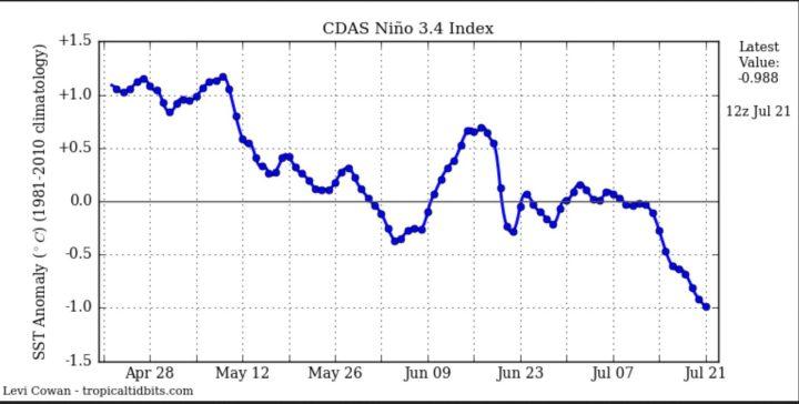 Der Plot zeigt die Entwicklung der täglichen SSTA zum international üblichen und von der WMO empfohlenen modernen Klimamittel 1981-2010 im maßgeblichen Niño-Gebiet 3.4 mit den Daten von NOAA/CDAS (Climate Data Assimilation System). Die SSTA lagen bisher mit bis zu -0,4 K knapp oberhalb der La Niña-Werte von -0,5 K und kälter, haben aber Mitte Juli die -0,5 K erreicht und unterschritten. Der Wert beträgt am 21.7.2016 = -0,99 K (Update 21.7.2016). Quelle: http://www.tropicaltidbits.com/analysis/ocean/