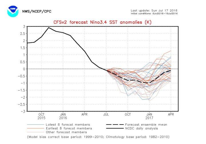 Der Plot zeigt die CFSv2-ENSO-Prognose von NOAA vom 17.7.2016 für die monatlichen SSTA im maßgeblichen Nino-Gebiet 3.4 bis April 2017. Das Modell scheint wieder mal sehr verwirrt, weil die Streuung der aktuellen acht Prognosen (blaue Linien) z.B. im Januar 2017 von +0,4 K bis -2,2 K reicht. Quelle: http://www.cpc.ncep.noaa.gov/products/people/wwang/cfsv2fcst/CFSv2SST8210.html