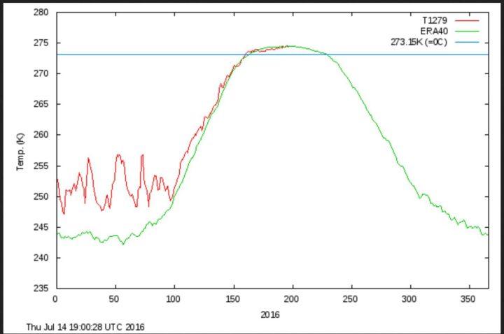 """Die Grafik des dänischen Wetterdienstes (DMI) zeigt den Verlauf der täglichen Durchschnittsremperaturen der Arktis (rote Lnie) nördlich 80°N im Jahr 2016 im Vergleich zum vieljährigen Durchschnitt (grüne Linie). Aktuell liegen die Durchschnittstemperaruren bis 14. Juli 2016 knapp über -0- Grad und damit - wie seit Wochen - nahe am oder leicht unter dem vieljährigen Durchschnitt 1958-2002. Von besonders in der Arktis angeblich verstätkt auftretender """"globaler Erwärmung"""" - seit ihrem Ausbleiben seit 1998 auch """"Klimawandel"""" genannt - keine Spur im Sommer 2016. Quelle:"""