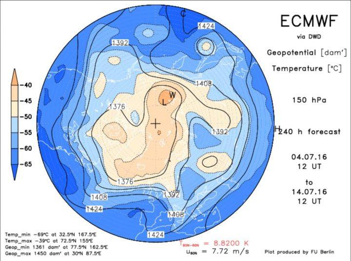 Die ECMWF-Prognose vom 4.7. für das Geopotential (Luftdruck) in 150 hPa (rund 13 km Höhe, untere Stratosphäre) am 14.7.2016 (Siebenschläferzeitraum). Der Polarwirbel ist für diese Jahreszeit ungewöhnlih kräftig und weit nach Süden ausgedehnt. Ein kalten Trog des Polarwirbels (Rossbywellental) liegt über Mitteleuropa. Quelle: http://www.geo.fu-berlin.de/met/ag/strat/produkte/winterdiagnostics/index.html