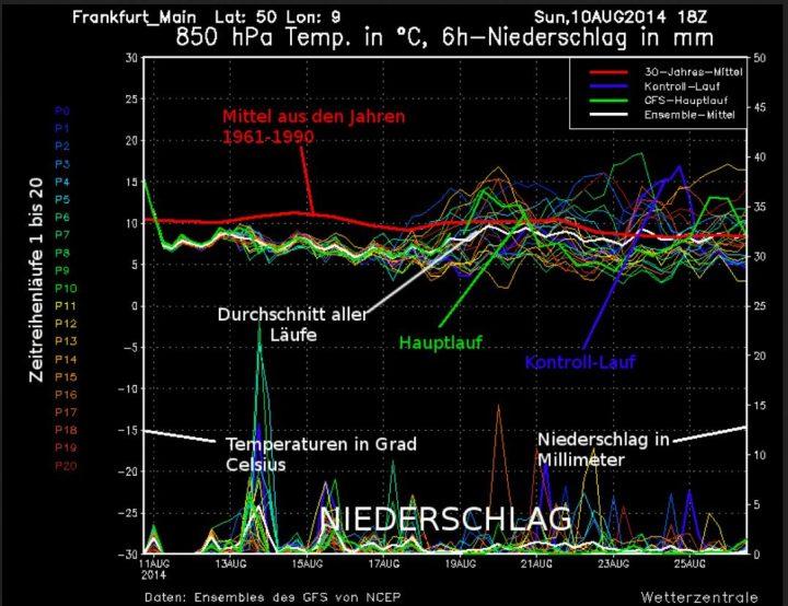 Zeitreihe des Global Forecast Systems (GFS) mit Erklärungen. Quelle: