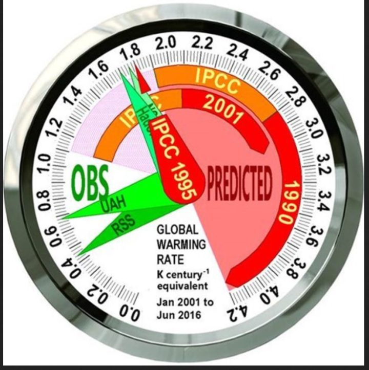 The Speedometer for the 15 years 4 months January 2001 to April 2016 shows the [1.1, 4.2] C°/century-equivalent range of global warming rates (red/orange) that IPCC's 1990, 1995 and 2001 reports predicted should be happening by now, against real-world warming (green) equivalent to <0.5 C°/century over the period, taken as the least-squares linear-regression trend on the mean of the RSS and UAH satellite global lower-troposphere temperature datasets. Quelle: http://joannenova.com.au/2016/05/monckton-ipcc-climate-models-speeding-out-of-control-compared-to-real-world/
