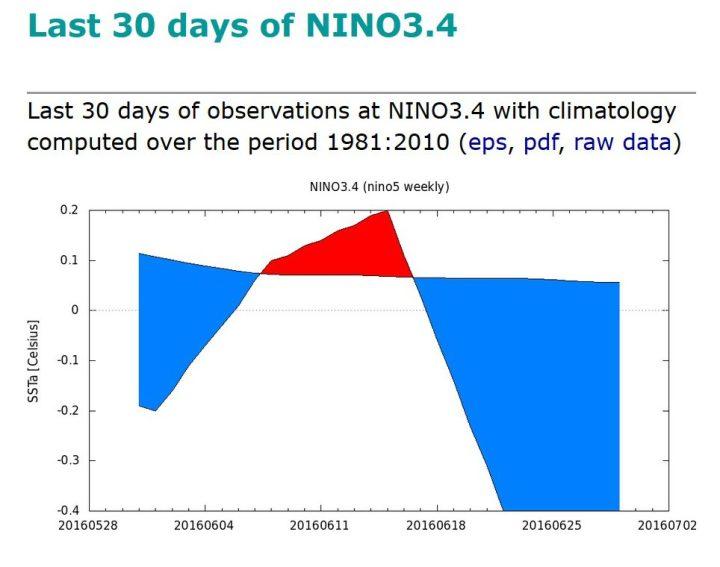 KNMI-Plot der SSTA im maßgeblichen Niño-Gebiet 3.4 von Ende Mai bis Ende Juni 2016. Die letzte Juniwaoche um den 26.6.2016 lag mit SSTA von -0,4 K nur 0,1 K über dem La Niña-Wert von -0,5 K. Quelle: