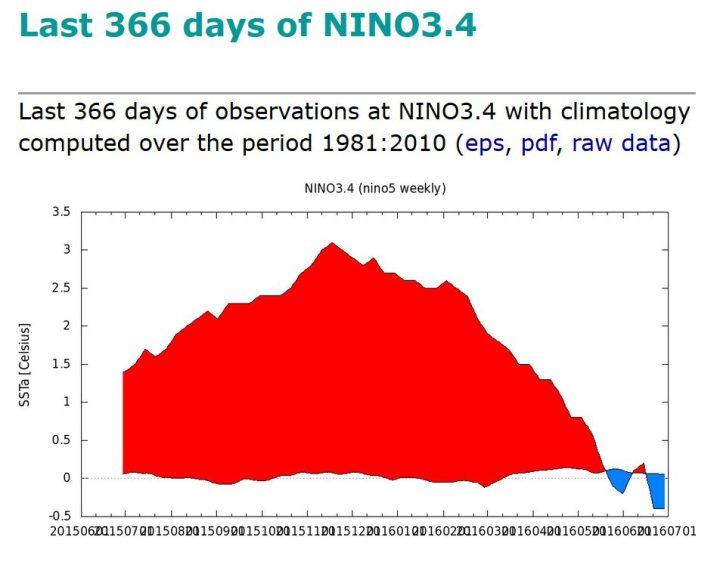 KNMI-366-Tage-Plot der SSTA im maßgeblichen Niño-Gebiet 3.4 von Ende Juli 2015 bis Ende Juni 2016. Nach einem kräftigen El Niño-Ereignis mit Höhepunkt Oktober/November 2015 (rote Farben) sind die SSTA abgestüzt und liegen in der letzten Juniwoche um den 26.6.2016 mit -0,4 K nur 0,1 K über dem La Niña-Wert von -0,5 K. Quelle: