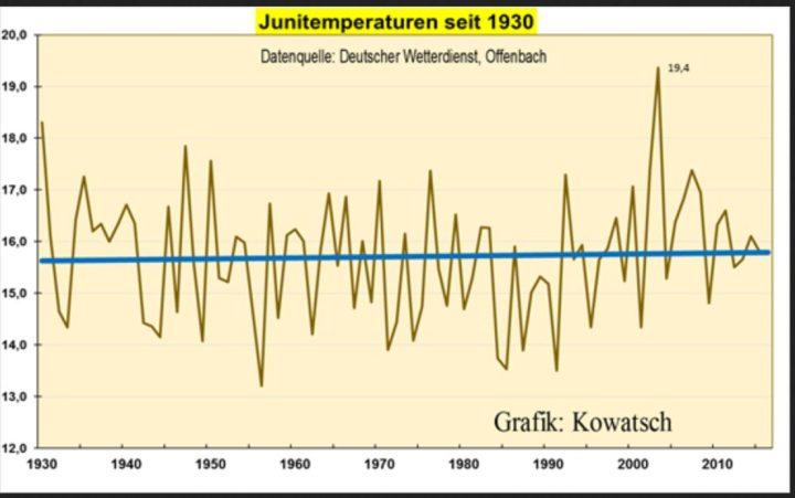 Abbildung: Juni-Temperaturentwicklung in Deutschland während der letzten 85 Jahre. Daten: DWD. Graphik: Josef Kowatsch. Quelle: