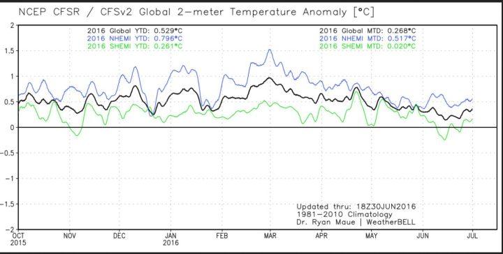 Die Analyse der globalen 2m-Temperaturabweichungen (TA) im Juni 2016. Mit 0,27 K Abweichung (Vormonat 0,41 K) zum international üblichen modernen WMO-Klimamittel 1981-2010 gehen die globalen Temperaturen um weitere -0,14 K zum Vormonat auf Rang 4 von 38 Jahren hinter 2002 mit 0,35 K zurück. (Image MouseOver Tool). Quelle: http://models.weatherbell.com/temperature.php