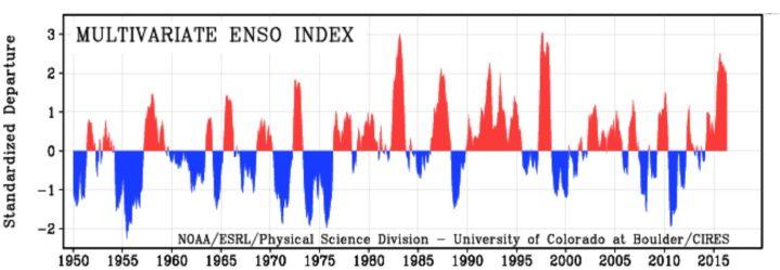 """MEI von 1950 bis Juni 2016 als positive (rote/El Nino ab ca. +0,5) und negative (blaue/La Nina ab ca. -0,5) ENSO-Phasen. Die Grafik zeigt 2015/16 den insgesamt den dritthöchsten Wert nach 1982/1983 und 1997/1998, die MEI-Werte fallen nach einem """"Peak"""" im August/September 2015 nun wieder kräftig ab, es ist im Jahr 2016 - wie erwartet - kein zweiter """"Peak"""" wie 1998 aufgetreten. Quelle: wie vor"""