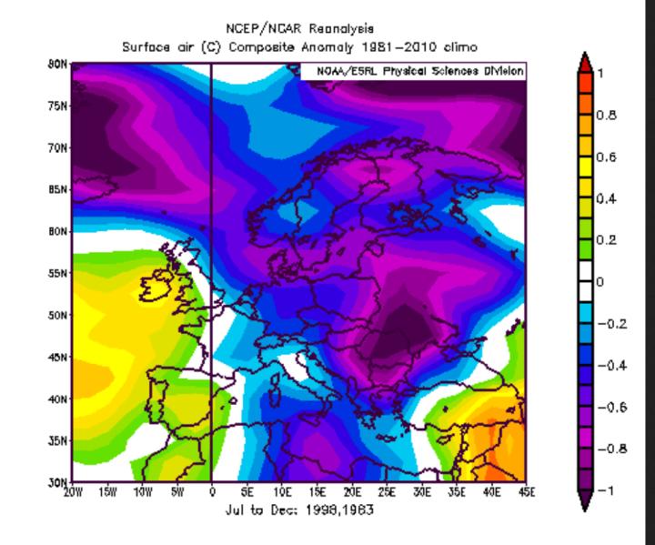 NOAA-Reanalyse der Abweichungen der 2m-Temperaturen in Europa im zweiten Jahr eines El Niño-Ereignisses wie 1983, 1998 und 2016. Die Durchschnittstemperaturen der beiden zweiten Halbjahre1983 und 1998 lagen in Deutschland und großen Teilen Europa überwiegend unter dem Durchschnitt vom international üblichen und von der WMO empfaohlenen modernen Klimamittel 1981-2010. Quelle: