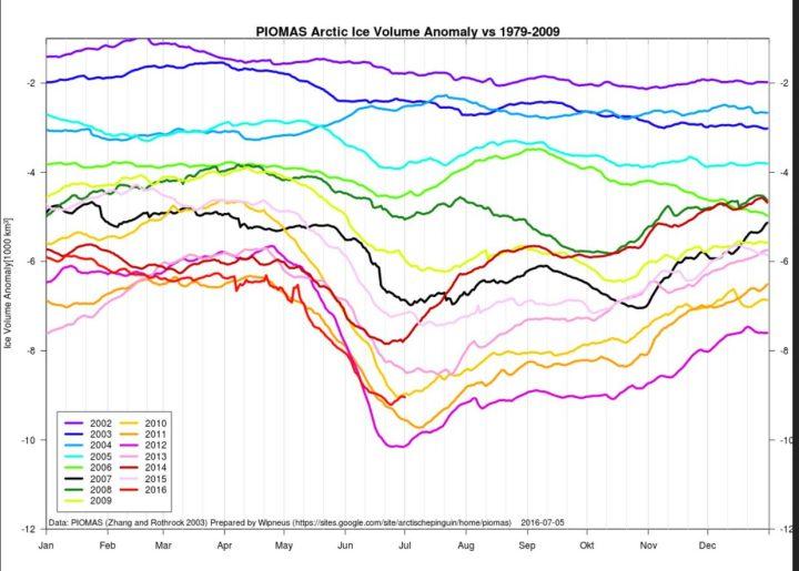 Das arktische Meereisvolumen (untere rote Linie links) liegt Ende Juni 2016 mit rund 9000 Kubikkilometern (km³) rund 1000 km³ über dem bisherigen Tiefststand 2012. Es hat sich gegenüber Mai 2016 im Vergleich zu den Vorjahren deutlich verbessert. Quelle: https://sites.google.com/site/arctischepinguin/home/piomas
