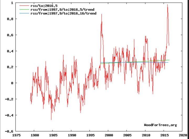 Der Plot zeigt die Entwicklung der globalen Temperaturabweichungen (rote Linie) der unteren Troposphäre mit Schwerpunkt um 1500 m (TLT) von RSS Dezember 1978 bis einschließlich Juni 2016 mit einem geringen nicht signifikanten Anstieg des linearen Trends (grüne Linie) von Dezember 1997 bis Juni 2016. Trotz eines kräftigen El Niño-Ereignisses seit NH-Sommer 2015 und Rekordtemperatur in einem Februar 2016 seit Beginn der Satellitenmessungen im Dezember 1978 gibt es keine Erwärmung (hiatus) von Dezember 1997 bis einschließlich Februar 2016. (blaue Flatline des linearen Trends). Quelle: