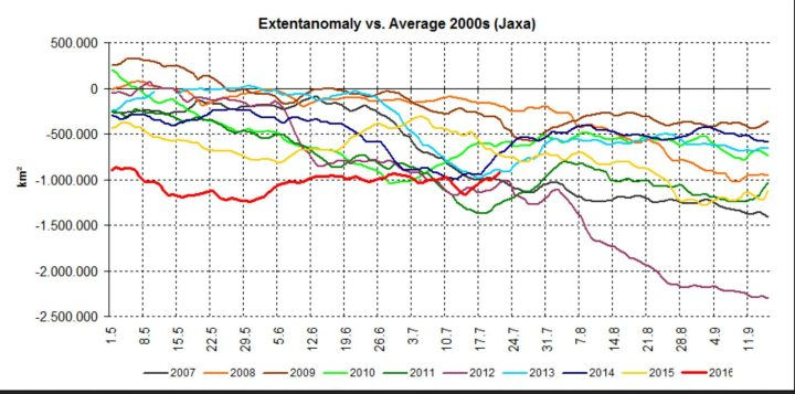 Der Plot der Anomalien der arktischen Meeeisflächen (extent) vom 1.5. bis 201.7.2016 im Vergleich zu den neun Vorjahren bis 2007. Im Juli 2016 (rote Linie) haben sich die Meereisflächen gegenüber einigen Vorjahren erholt und liegen bei den Anomalien auf dem viertletzten Platz. Quelle: