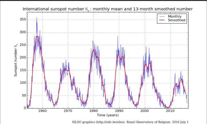 Monatliche (blaue Linien) und über 13 Monate gemittelte (rote Linien/smoothed) ab 1.7.2015 NEUE (höhere) internationale Sonnenfleckenrelativzahlen (SN Ri) von Sonnenzyklus (SC) 19 bis 24 bis einschließlich Juni 2016. Im Juni ist SN (blaue Linie, ganz rechts unten) ) regelrecht abgestürzt.Quelle: http://sidc.oma.be/silso/ssngraphics