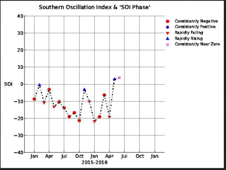 SOI-Grafik mit einem kräftigen Anstieg von -19,06 im April auf +2,83 im Mai und 3,82 im Juni, also in den neutral/positiven Bereich . La Niña (oberhalb von +0,7) ist nicht mehr aufzuhalten! Quelle: wie vor