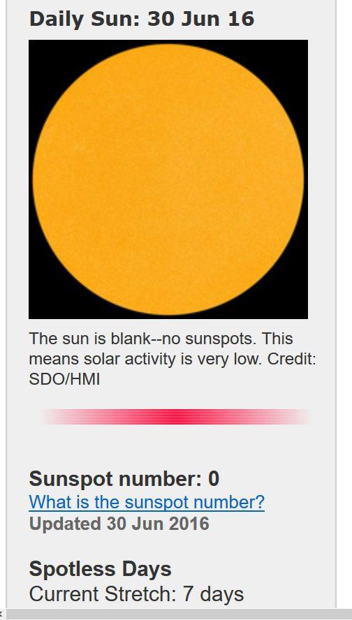 Die Sonne streikt erneut: Vom 23. bis 30.6.2016 gibt es auf der erdzugewandten Seite der Sonne keinen einzigen dunklen Fleck zu sehen. Quelle: http://www.spaceweather.com/