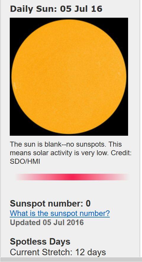 Die Sonne streikt schon wieder: Vom 25. Juni bis 4. Juli 2016 gibt es auf der erdzugewandten Seite der Sonne keinen einzigen dunklen Fleck zu sehen. Quelle: http://www.spaceweather.com/