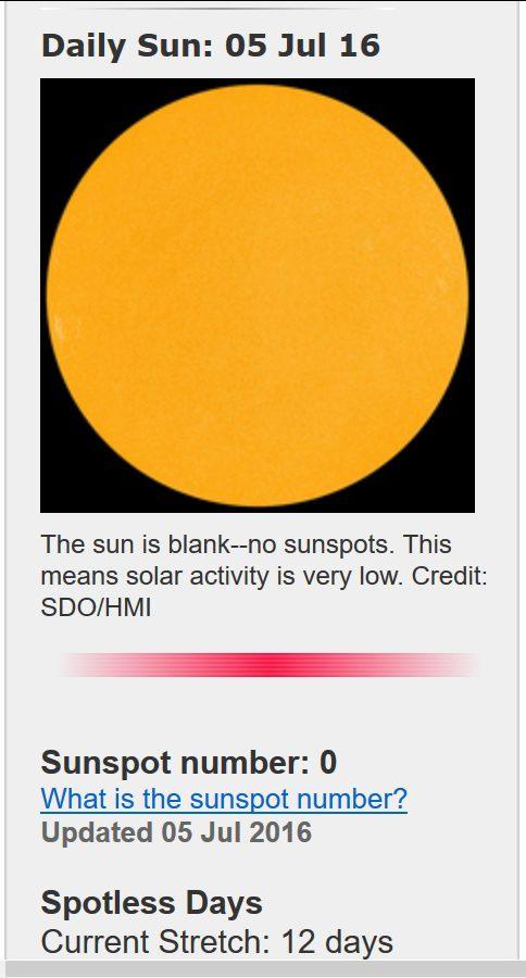 Vom 25. Juni bis 5. Juli 2016 war die Sonne 12 Tage hintreinander ohne jeden von der ERrde sichtbaren dunklen Sonnenfleck. Quelle: