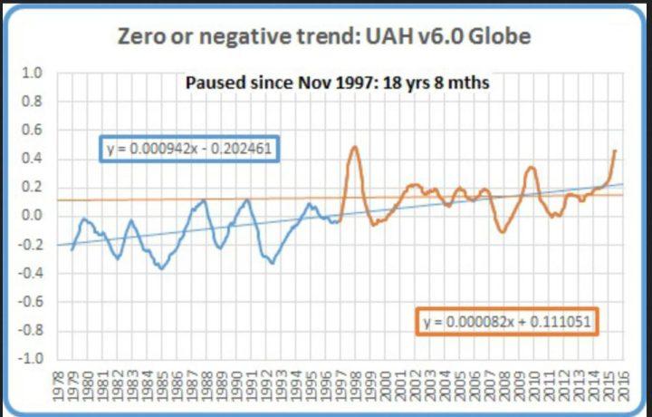 Der Plot zeigt das laufende 12-Monatsmittel der globalen Satellitendaten von UAH v6.0 von Dezember 1978 (Beginn der Satellitenmessungen) bis Mai 2016. Von November 1997 bis Juni 2016 (dicke braune Linie) gibt es keinen globalen Temperaturanstieg, also seit 18 Jahren und 8 Monaten oder 224 Monaten. Dies ist fast die Hälfte des gesamten Messzeitraums seit Dezember 1978. (dünne braune waagerechte Linie) Quelle: