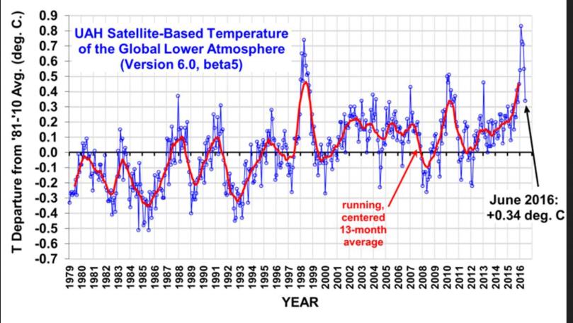 Die UAH-Grafik zeigt die monatlichen Abweichungen (blaue Linie) der globalen Temperaturen der unteren Troposphäre (TLT) sowie den laufenden Dreizehnmonatsdurchschnitt (rote Linie) von Dezember 1998 bis Mai 2016. Wegen eines kräftigen global zeitversetzt wärmenden El Niño-Ereignisses ab Sommer 2015 gab es auch bei den unverfälschten Datensätzen von UAH nach Monats-Rekordwerten von November 2015 bis März 2016 nun im Mai mit einer Abweichung von 0,71 K einen deutlichen Rückgang um 0,36 K auf 0,34 K gegenüber dem Vormonaten Mai und April. Quelle: wie vor