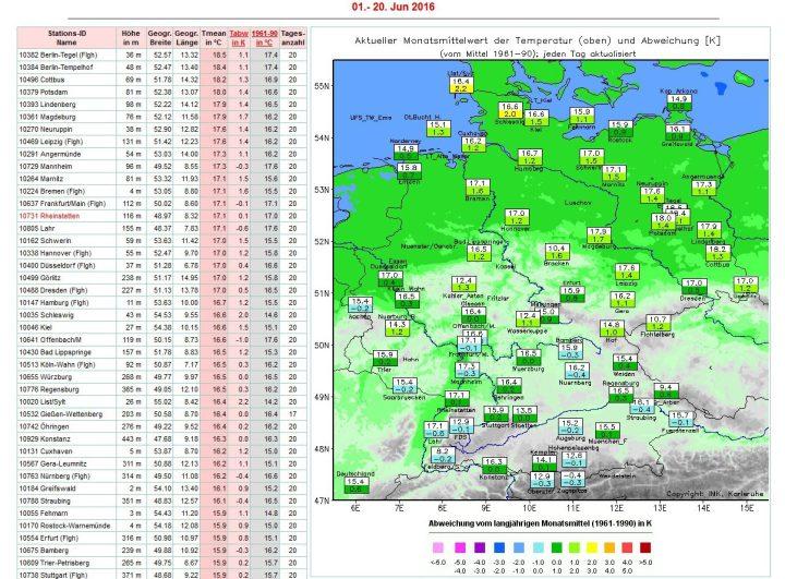 Die Grafik der Uni Karlsruhe zeigt die Abweichungen der Temperaturen in Deutschland von 1. bis 20. Juni 2016 zum veralteten (kälteren) Klimamittel 1961-1990 von 0,6 K. Zum modernen (milderen) WMO-Klimamittel 1981-2010 beträgt die Abweichung 0,2 K. Quelle: http://imkhp2.physik.uni-karlsruhe.de/wetterwerte.html