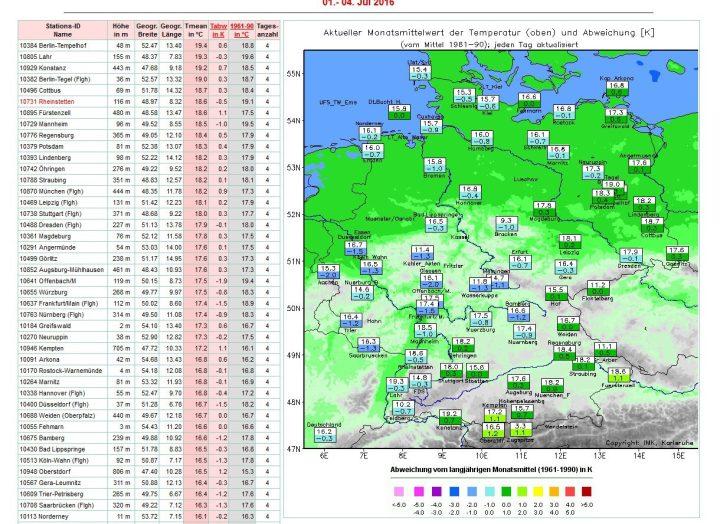 Die Grafik der Uni Karlsruhe zeigt die Abweichungen der Temperaturen in Deutschland von 1. bis 4. Juli 2016 zum veralteten (kälteren) Klimamittel 1961-1990 von -0,3 K. Zum modernen (milderen) WMO-Klimamittel 1981-2010 beträgt die Abweichung -1,4 K. Quelle: http://imkhp2.physik.uni-karlsruhe.de/wetterwerte.html