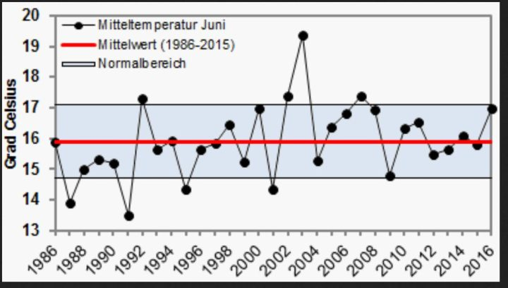 """Die WO-Grafik zeigt die Entwicklung der Abweichungen der Juni-Temperaturen in Deuitschland von 1986 bis 2016. Der Juni 2016 ist zwar der """"wärmste"""" seit 2007, loiegt aber noch immer im Normalbereich des Durchschnitts der letzten dreiitg Jahre. Quelle:"""