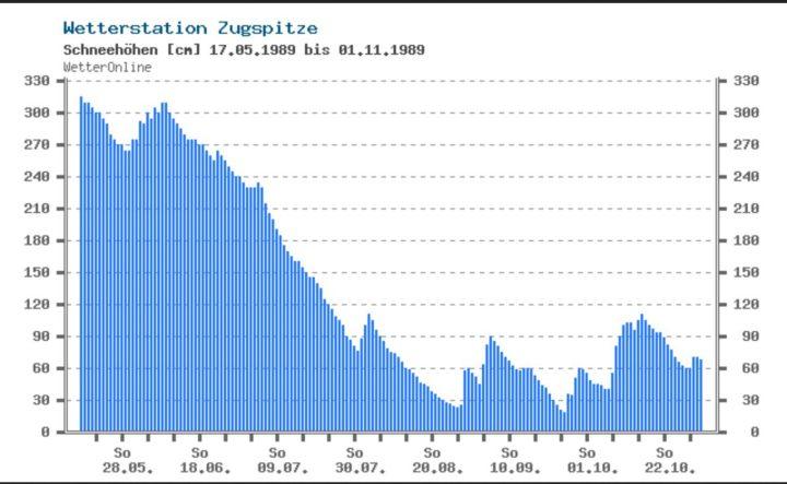 Einen Sommer ohne schneefreie Tage gab es auf der Zugspitze zuletzt 1989.