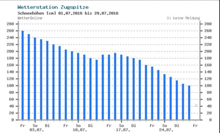 Mit 100 cm Schneehöhe am 28. Juli 2016 liegt Ende Juli auf der Zugspitze so viel Schnee wie seit Jahren nicht mehr für diese Jahreszeit. Quelle: