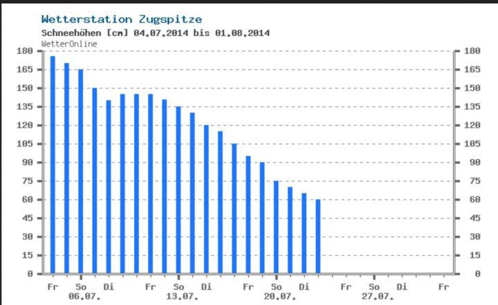 Ende Juli 2015 liegt auf der Zugspitze kein Schnee mehr. Quelle: