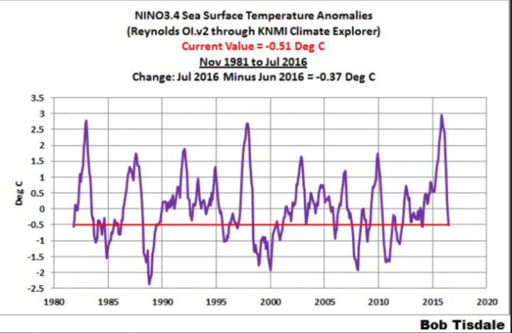 Der Plot zeigt den Verlauf der Abweichungen der Meeresoberflächentemperaturen (SSTA) im Niño-Gebiet 3.4. Die Abweichungen lagen bereits im Mai 2016 mit 0,3 K unterhalb des El Niño-Wertes von mindestens 0,5 K. Auffällig war der deutliche Unterschied zu den wiederholt verfälschten (gekarlten) Werten von NOAA von 0,64(!) K für den Monat Mai 2016. Im Juli 2016 hat sich der kräftige Rückgang um -0,37 K gegenüber Juni 2016 auf La Niña Bedingungen von nun -0,51 K fortgesetzt...Quelle: