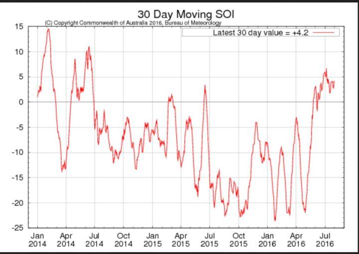 Laufender 30-Tage-SOI der australischen Wetterbehörde BOM für die letzten beiden Jahre mit Stand Ende Juli 2016 mit +4,2 noch im neutral/positiven Bereich. La Niña (oberhalb von +7,0) kommt zwar langsam, ist aber nicht mehr aufzuhalten. Quelle: http://www.bom.gov.au/climate/enso/