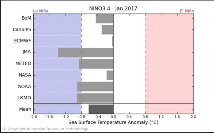 Der Durchschnitt der ENSO-Modelle - einschließlich NOAA/CFSv2 - sieht Mitte August 2016 mit -0,7 K SSTA schwache La Niña-Bedingungen (ab - 0,5 K und kälter) im JANUAR 2017. Dabei liegen die Modelle von JMA mit kräftigen La Niña-Bedingungen von -1,4 K und ECMWF mit nahe Null K und neutralen Bedingungen weit auseinander. Quelle: