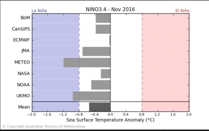 Der Durchschnitt der ENSO-Modelle - einschließlich NOAA/CFSv2 - sieht Mitte August 2016 mit -0,5 K SSTA  schwache La Niña-Bedingungen  (ab - 0,5 K und kälter) im NOVEMBER 2016. Dabei liegen die Modelle von JMA mit kräftigen La Niña-Bedingungen von -1,2 K und ECMWF mit nahe Null K und neutralen Bedingungen weit auseinander. Quelle: