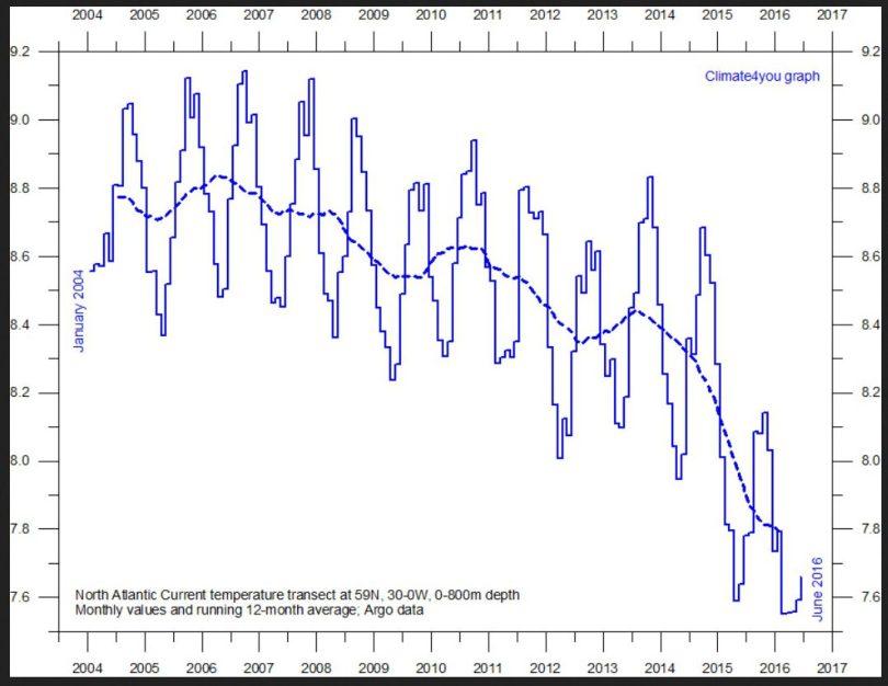 Der Plot zeigt die Entwicklung der Wassertemperaturen von der Oberfläche bis 800 m Tiefe im Nordatlantik bei 59°N von 30°W bis 0°. Seit Beginn der Messungen im Jahr 2004 ist es bis zum Juni 2016 in allen Tiefen deutlich kälter geworden. Originaltext zum Plot: