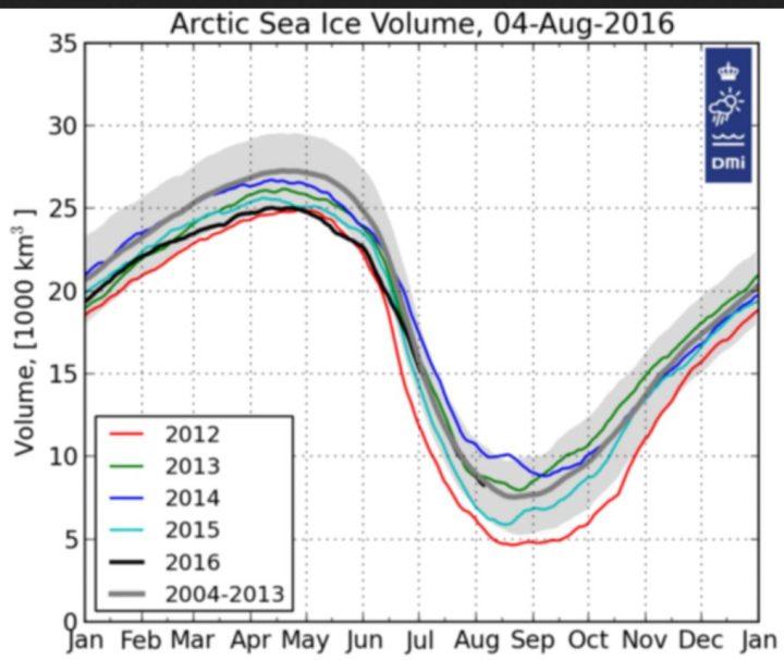 """Der DMI-Plot zeigt das aktische MeereisVOLUMEN mit rund 8500 km³ (8,5 Milliarden m³) Anfang August 2016 im Durchschnitt der Jahre 2004 -2013. Da ist nix nix mit eisfreier sommerlicher Arktis 2016, wie sogenannte """"Klimaexperten"""" seit 2008 erwarten. Quelle:"""