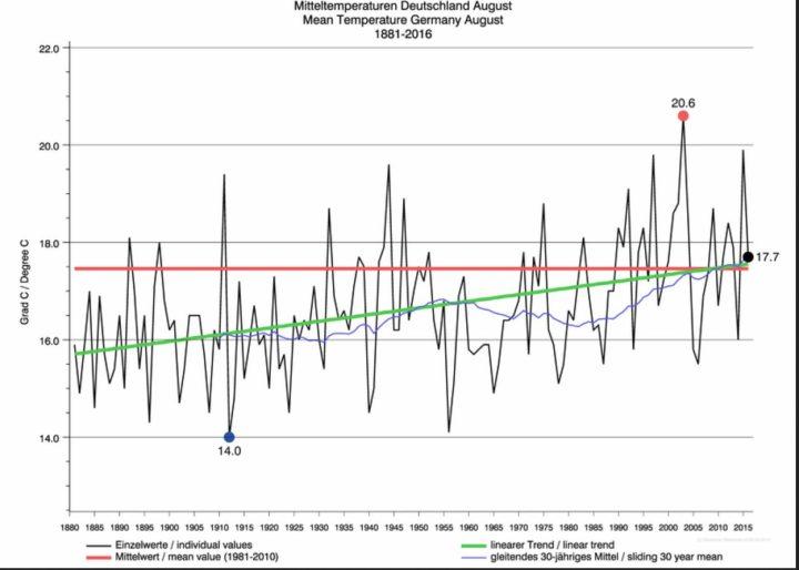 Die DWD-Grafik zeigt die Mitteltemperaturen im August in Deutsc hland von 1861 - 2016. Die Miteltemperatur lag im August nur bei 17,7°C und damit -0,2 K kälter als in der DWD-Pressemitteilung vom 30.8.2016. Quelle: