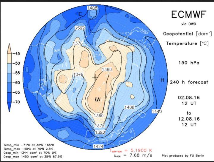 Die ECMWF-Prognose vom 2.8. 2016 für das Geopotential (Luftdruck) in 150 hPa (rund 13 km Höhe, untere Stratosphäre) am 12.8.2016. Der Polarwirbel ist für diese Jahreszeit ungewöhnlich kräftig und weit nach Süden ausgedehnt. Ein kräftiger kalter Trog des Polarwirbels (Rossbywellental) liegt über Mitteleuropa und führt herbstlich kalte Polarluft heran., die in den Hochalpen für wiederholte Schneefälle sorgen kann. Quelle: http://www.geo.fu-berlin.de/met/ag/strat/produkte/winterdiagnostics/index.html