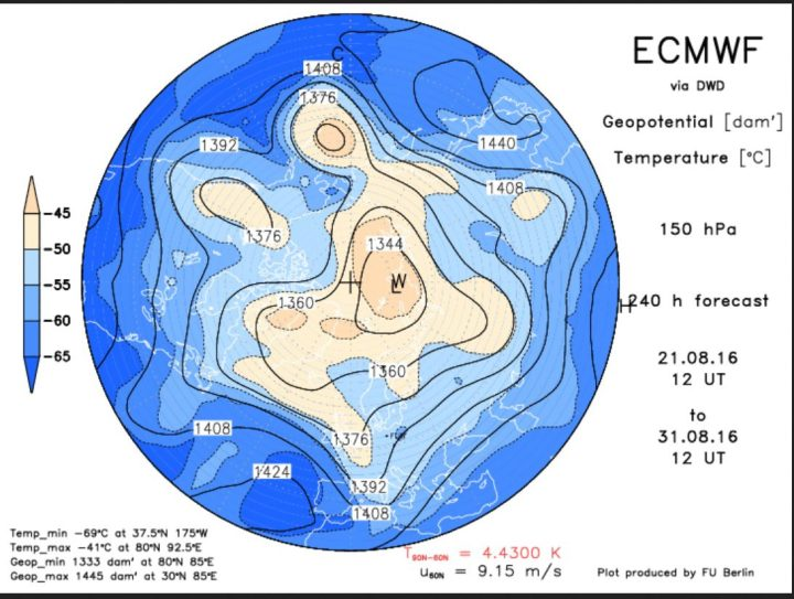 Die ECMWF-Prognose vom 21.8. 2016 für das Geopotential (Luftdruck) in 150 hPa (rund 13 km Höhe, untere Stratosphäre) Der Polarwirbel ist für diese Jahreszeit ungewöhnlich kräftig und weit nach Süden ausgedehnt. Ein kräftiger kalter Trog des Polarwirbels (Rossbywellental) liegt über Mitteleuropa und führt herbstlich kühle Polarluft heran. Quelle: http://www.geo.fu-berlin.de/met/ag/strat/produkte/winterdiagnostics/index.html