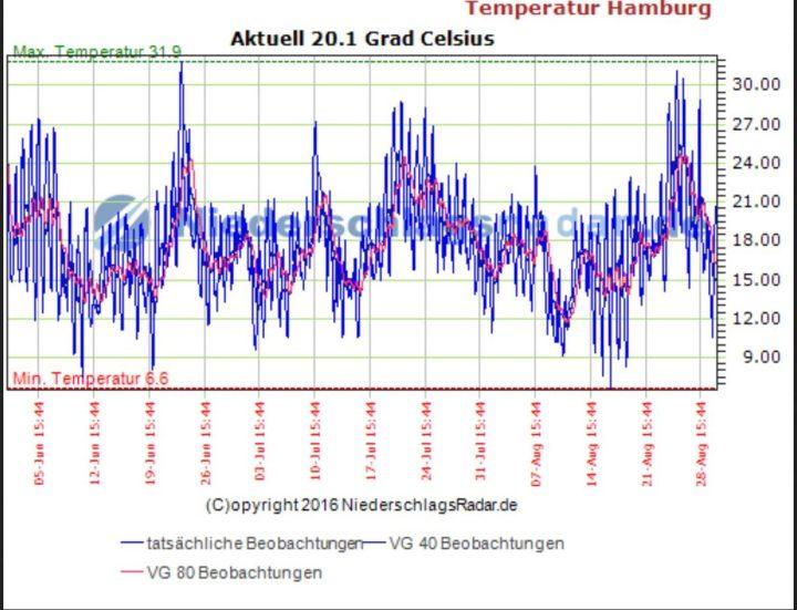 Im Sommer 2016 gab es in Hamburg keinen einzige Hitzewelle mit Tmax mindestens 30°C an mindstens fürnf auseinander folgenden Tagen. Quelle: