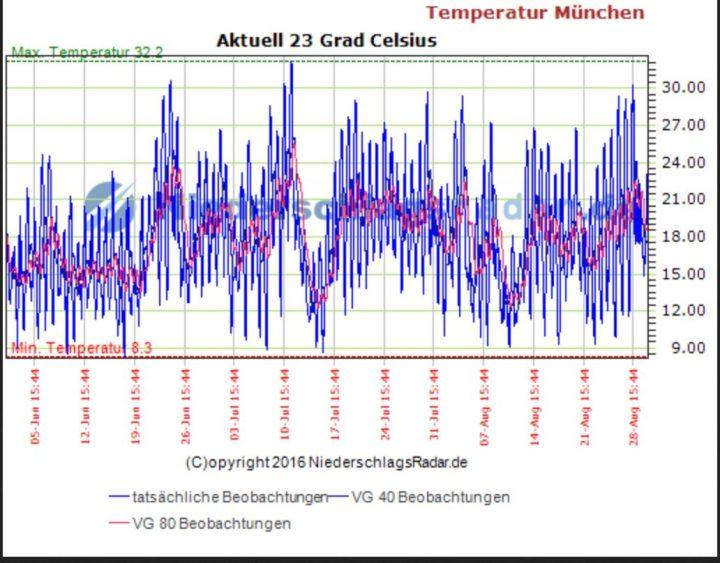 Im Sommer 2016 gab es in München keine einzige Hitzewelle mit Tmax mindestens 30°C an mindestens fünf aufeinander folgenden Tagen. Quelle: