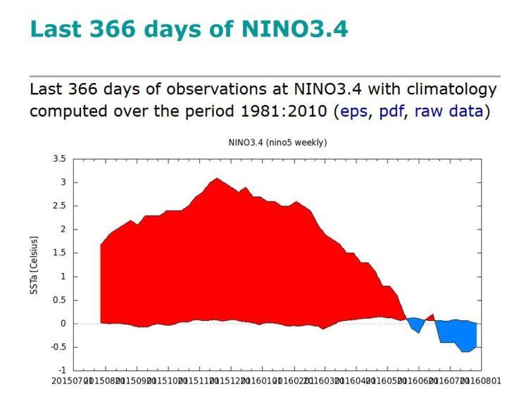 KNMI-366-Tage-Plot der SSTA zum international üblichen und von der WMO empfohlenen modernen Klimamittel 1981-2010 im maßgeblichen Niño-Gebiet 3.4 von Ende August 2015 bis Ende Juli 2016. Nach einem kräftigen El Niño-Ereignis mit Höhepunkt Oktober/November 2015 (rote Farben) sind die SSTA in den letzten Monaten ebenso kräftig gefallen und liegen in der letzten Juniwoche um den 26.6.2016 mit -0,4 K nur 0,1 K über dem La Niña-Wert von -0,5 K (blaue Farben). Seit Mitte Juli 2016 herrschen La Niña-Bedingungen. Quelle: wie vor