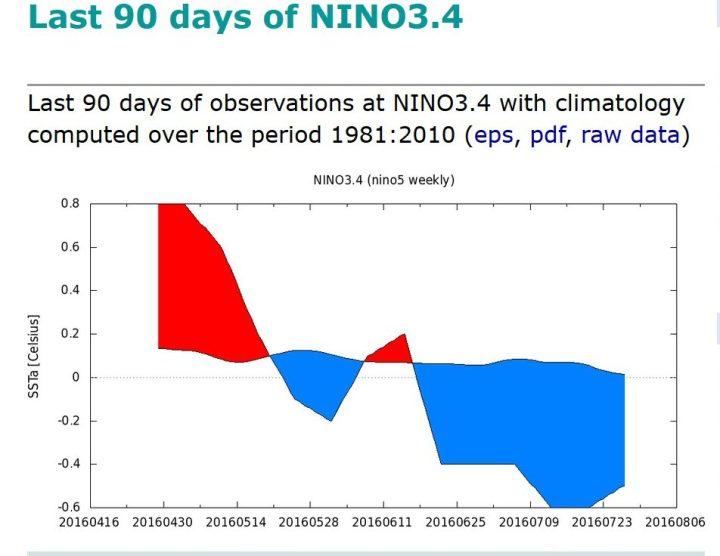 KNMI-90-Tage-Plot der SSTA zum international üblichen und von der WMO empfohlenen modernen Klimamittel 1981-2010 im maßgeblichen Niño-Gebiet 3.4 von Ende Juni bis Ende Juli 2016. Die letzte Juniwoche um den 26.6.2016 lag mit SSTA von -0,4 K nur 0,1K über dem La Niña-Wert von -0,5 K. Ab Mitte Juli 2016 herrschen La Niña-Bedingungen. Quelle: http://climexp.knmi.nl/histogram.cgi