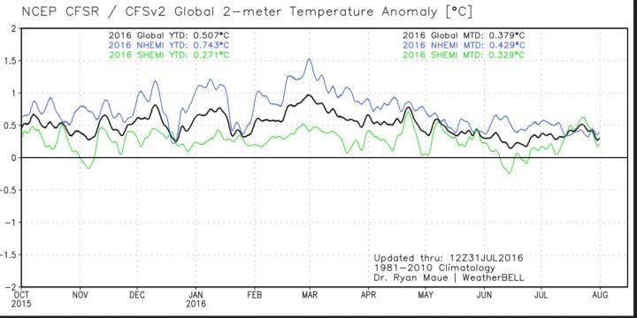 Die Analyse der globalen 2m-Temperaturabweichungen (TA) im Juli 2016. Mit 0,38 K Abweichung (Vormonat 0,27 K) zum international üblichen modernen WMO-Klimamittel 1981-2010 steigen die globalen Temperaturen vorübergehend um 0,11 K zum Vormonat und liegen wieder auf Rang 1 von 38 Jahren knapp vor 2002 mit 0,33 K. (Image MouseOver Tool). Quelle: http://models.weatherbell.com/temperature.php
