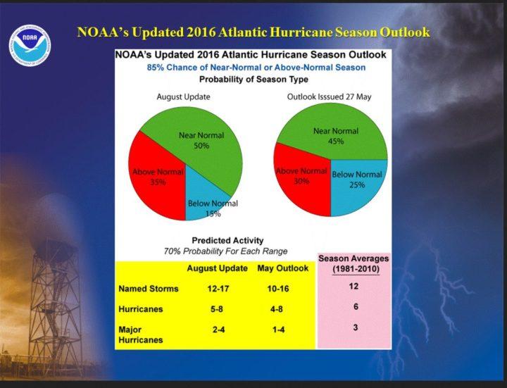 NOOA-Pronose vom 11.8.2016 für die Hurrikanaktivitäten im Nordatlantik vom 1.6. bis 30.11.2016. Bis zum 23.8.2016 gab es seit 1.6.2016 keinen einzigen Hurrikan im Notdatlantik. Quelle: wie oben