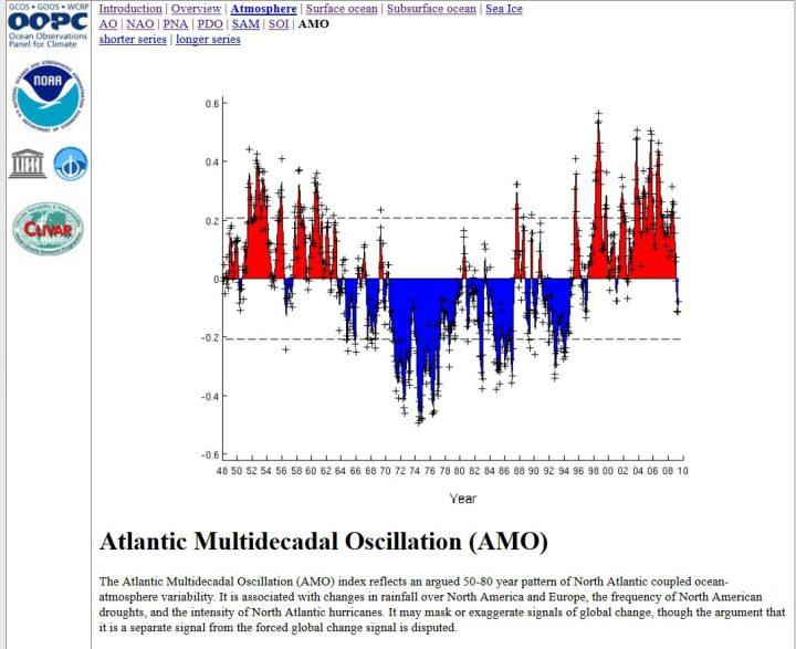 Der Screenshot zeigt den natürlichen zyklischen Verlauf der Temperaturabweichungen im Nordatlantik von 1948 bis 2010. Nach einem Tiefpunkt Mitte der 1970er Jahre erreichten die Temperaturen ab Mitte der 1990er Jahre - auch um 1998 - in einer Warmphase stark positive Abweichungen (rote Farben. Ab 2010 ist eine deutliche Abkühlung zu erkennen, die etwa 30 jJhre andauern dürfte. Quelle: