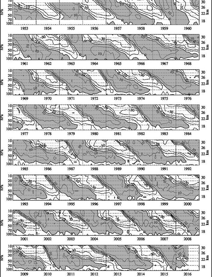 Dastellung der QBO von 1953 bis Mitte 2016. Die grauen Flächen zeigen Westwinde, die weißen Flächen Ostwinde an. Der Regimewechsel erflgt stts von oben nach unten. Für den maßgeblichen Bewertungszeitraum im Anfang 2017 ist von oben einsetzender Ostwind zu erwarten. Dies begünstigt kalte Winter in Europa. Quelle: