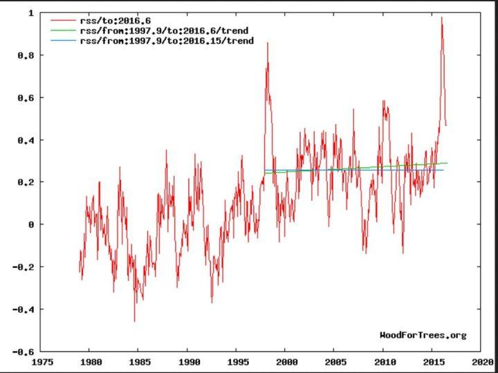 """Der Plot zeigt die Entwicklung der globalen Temperaturabweichungen (rote Linie) der unteren Troposphäre mit Schwerpunkt um 1500 m (TLT) von RSS ab Dezember 1978 bis einschließlich Juli 2016 mit einem vorübergehenden geringen nicht signifikanten Anstieg des linearen Trends (grüne Linie) von Dezember 1997 bis Juli 2016. Trotz eines kräftigen El Niño-Ereignisses seit NH-Sommer 2015 und Rekordtemperatur in einem Februar 2016 seit Beginn der Satellitenmessungen im Dezember 1978 gibt es keine Erwärmung (hiatus) von Dezember 1997 bis einschließlich Februar 2016 (blaue Flatline des linearen Trends). Bei weiterem Absinken der globalen RSS-Temperaturen wird sich der """"Hiatus"""" erneut einstellen und verlängern. Quelle:"""