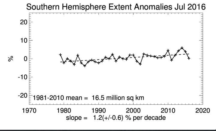 Seaice-Extent der Antarktis (Südpol) mit andauerndem linearen Anstieg der Meereisflächen im Juli 2016 seit Beginn der Messungen 1979, aber mit kräftigem Rückgang gegenüber dem Rekordjahr 2014. Quelle: wie vor