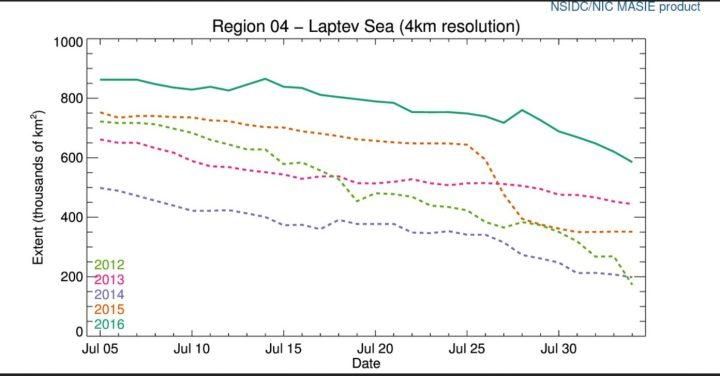 Die Klimanarren müssen mit ihrem Segelschiff die Laptew Sea nach Osten durchqueren. Die Meereisflächen haben Anfang August 2016 mit knapp 600. 000 km² (Quadratkilometer) die größte Fläche Meereis (extent) der letzten fünf Jahre (petrolfarbene durchgezogene Linie für 2016 oben) Quelle: