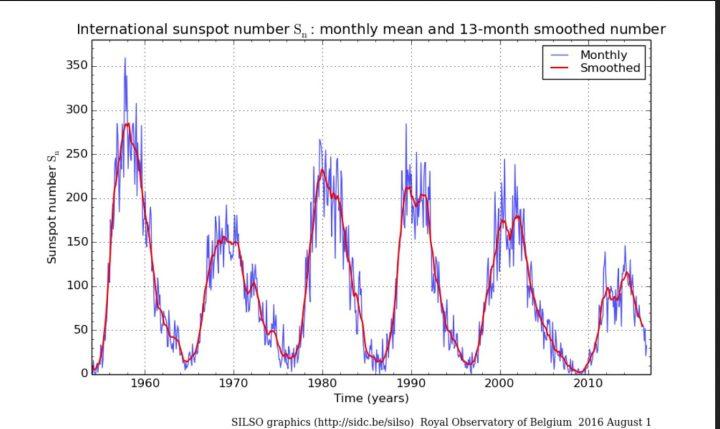 Monatliche (blaue Linien) und über 13 Monate gemittelte (rote Linien/smoothed) ab 1.7.2015 NEUE (höhere) internationale Sonnenfleckenrelativzahlen (SN Ri) von Sonnenzyklus (SC) 19 bis 24 bis einschließlich Juli 2016. Im Juni 2016 ist SN (blaue Linie, ganz rechts unten) ) regelrecht abgestürzt und hat sich im Juli nur leicht erholt. Quelle: http://sidc.oma.be/silso/ssngraphics