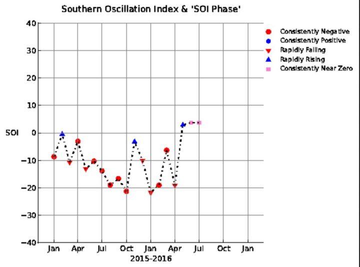 SOI-Grafik mit einem kräftigen Anstieg von -19,06 im April auf +2,83 im Mai ,+3,82 im Juni 2016 und mit +3,7 im Juli 2016, also weiter im neutral/positiven Bereich. La Niña (oberhalb von +0,7) ist nicht mehr aufzuhalten! Quelle: https://www.longpaddock.qld.gov.au/seasonalclimateoutlook/southernoscillationindex/30daysoivalues/